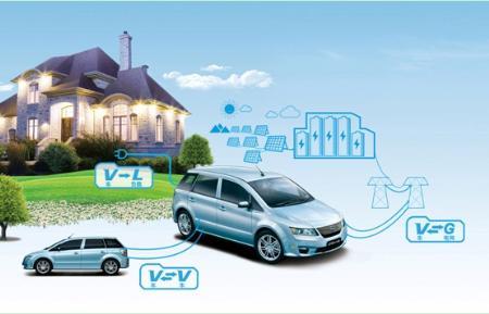 逆变充放电技术 解决电动车充电难题