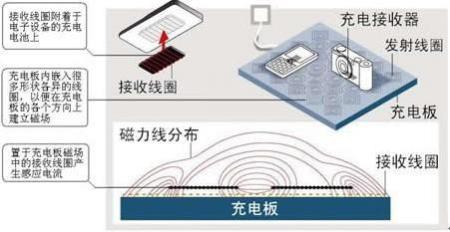 丰田:无线充电技术实用化、国际标准化非常重要