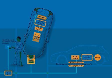 无线充电技术有望应用至电动车领域