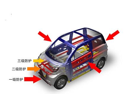 低速电动车破冰之旅之----车身安全篇
