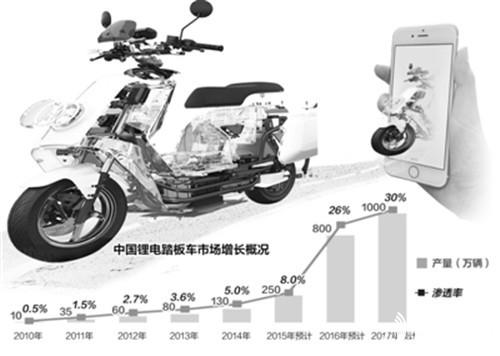 电动车搭载的中国式众筹