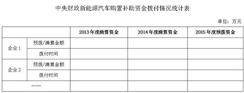 生产企业新能源汽车产品情况统计表