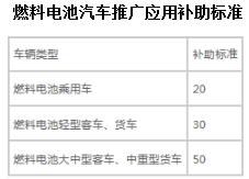 2016年深圳市新能源汽车推广应用财政支持政策发布