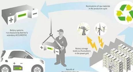 储能:电动车退役动力电池的第二春