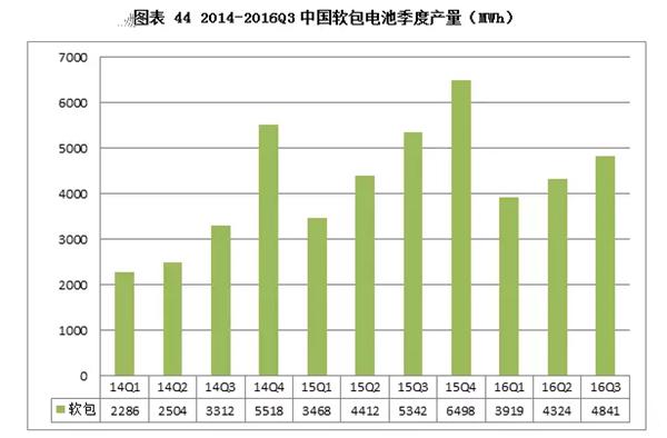 软包电池前三季度产量13GWh