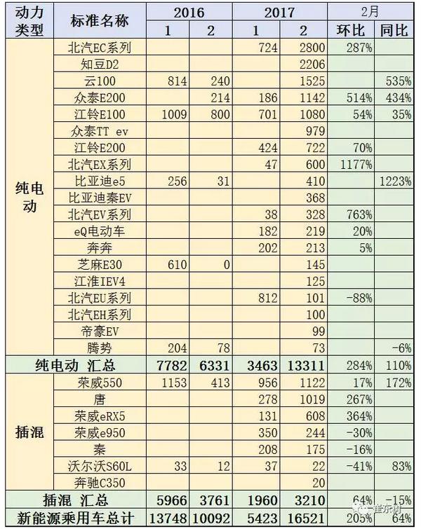 2月新能源车主力车型销量增长较强