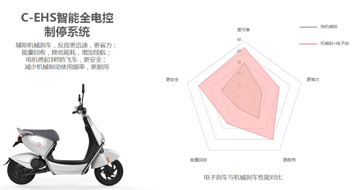 集品质与创新于一体的爱玛麦MINI,基于每个细节的斟酌研究,在不牺牲用户驾乘空间的同时,达到了一种空间5种舒适体验的效果。一款电动车足以让用户感受到滑板车的超大底盘、SUV的越野性、电摩的稳定操控性、豪华款的舒适性、简易款的敏捷性5类车的韵味儿。 携手电商巨头,打造极致服务 据统计,截至目前,爱玛已在全国范围内构建了6000家集维修、保养等服务于一体的售后站。除了超值优惠的维修促销活动外,还可为用户提供贴心的免费洗车、免费补胎等增值服务。
