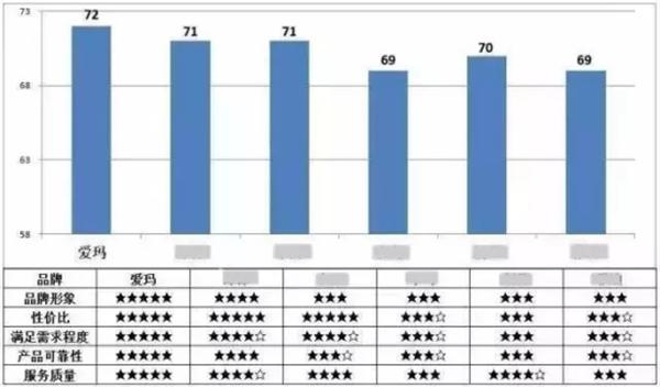 爱玛电动车蝉联顾客最满意电动车品牌195_副本.png