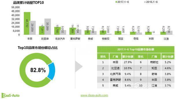大数据看6月新能源汽车市场整体格局