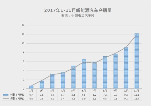 中汽协:11月新能源汽车销量11.9万 同比增长83%