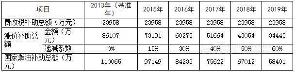 深圳发布新能源公交车运营补助办法 每年最高补8万