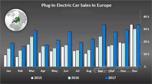 一文读懂欧洲新能源汽车政策和国内的区别