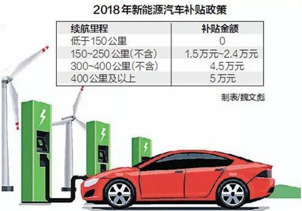 新能源车补贴新政出炉 小型代步车好日子到头了