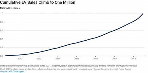 美国电动车市场迎来里程碑!销量破100万在即!