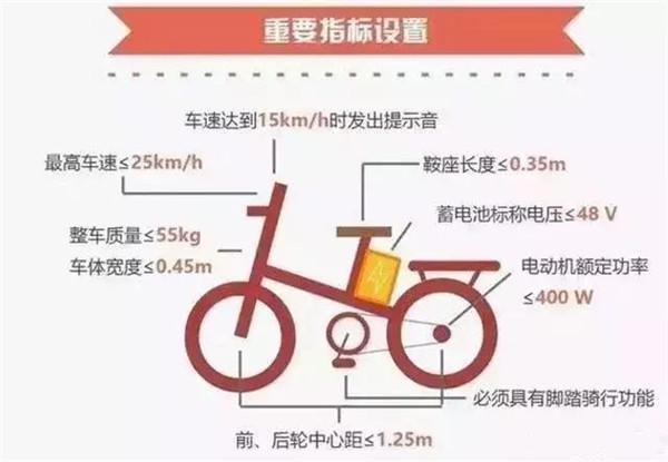 全国人大代表张天任:建议电动自行车新国标不再增设附加要求