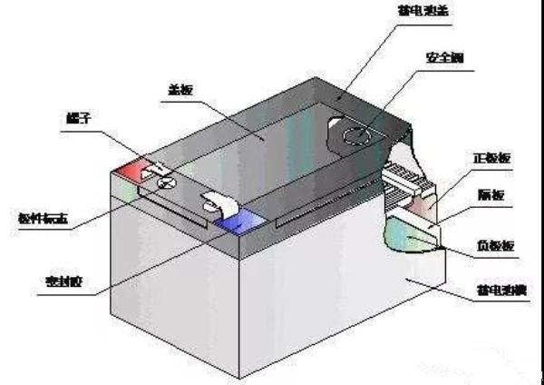 总是听到用户说现在的电动车电池不耐用,你可知道为什么?