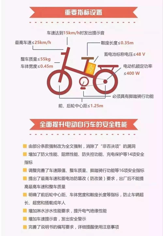 """新国标观察:电动自行车怎么""""动"""""""