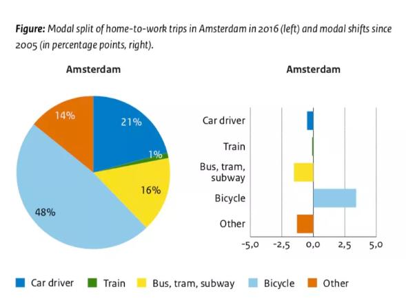 限制电动自行车速度的系统将在荷兰道路上进行测试