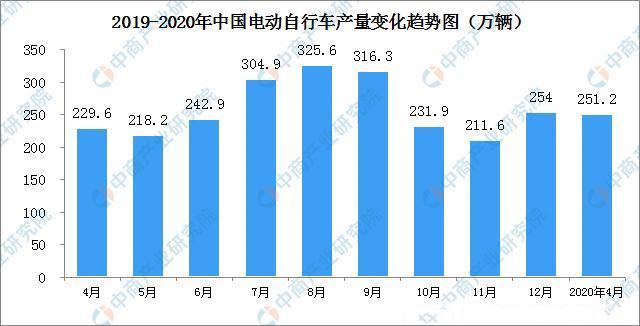 2020年1-4月中国电动自行车产量及效益分析:产量下降3.8