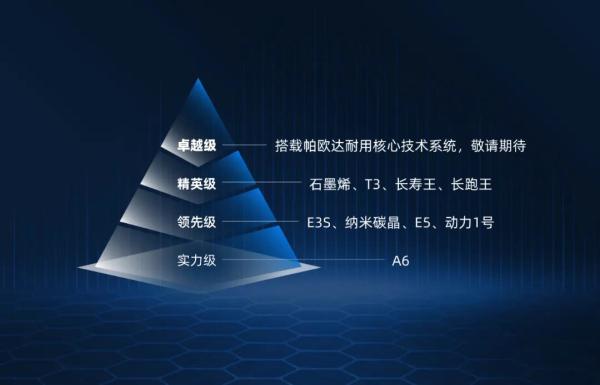 天能发布帕欧达耐用核心技术系统,打造行业领先的技术竞争力