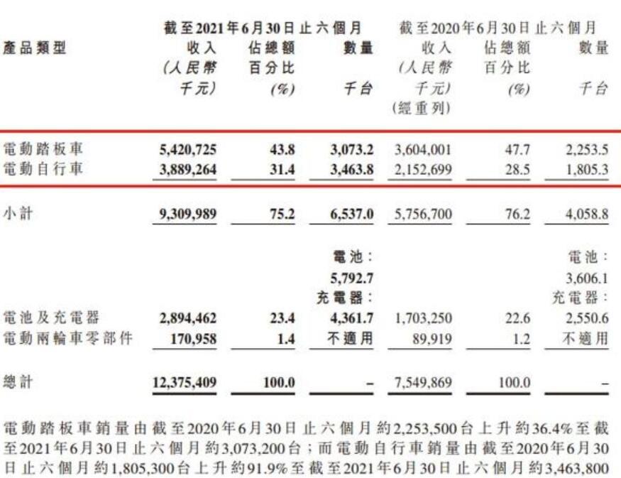 """""""电瓶车""""行业集中度提升 雅迪控股扩充产能竞争优势显现"""