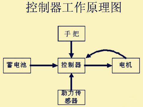 电动车电路维修原理图