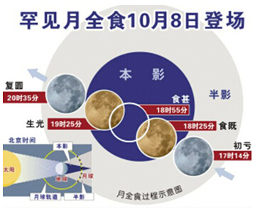 10月8日将出现罕见的血月奇观 —— 兵 灾 - 新文明之光 - 新文明之光