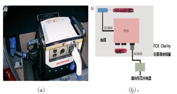 图4 电力转换装置 (a)最大输出功率为9kW。家用电器直插接口3kW,对住宅供电6kW。通过为V2H系统新增的CHAdeMO接口与汽车相连输出电流。(b)系统构成。使用V2H系统时,将住宅安装的接线盒的插头插入PCS中即可。 汽车本身主要改装的地方就是需要增加CHAdeMO接口。与EV和PHV不同的是,FCV以氢气作为燃料,因此车上没有普通充电和快速充电用的接口。不能利用现有的这些充电接口,FCX Clarity便在后备箱内加装了CHAdeMO接口。 将接线盒的插头插入汽车的CHAdeMO接口后,便可